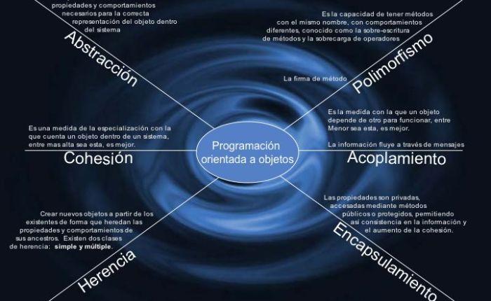 1.- ¿Que es la Programación Orientada a Objetos (POO o OOP, Object OrientedProgramming)?
