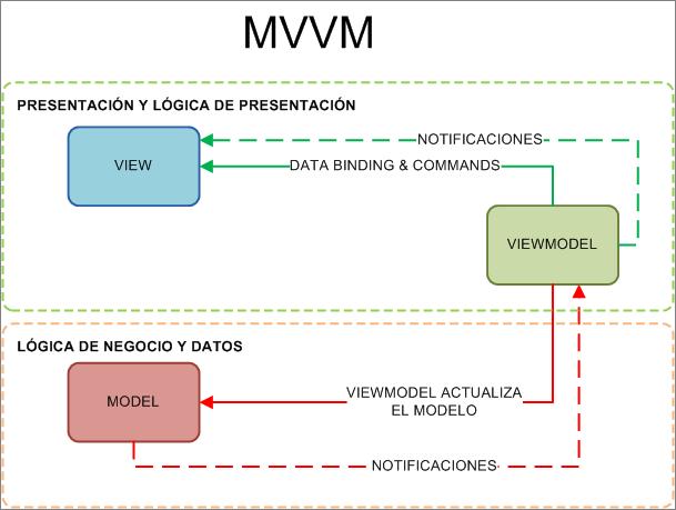 MVVM_1