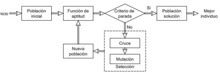 diagrama algoritmo genetico.png